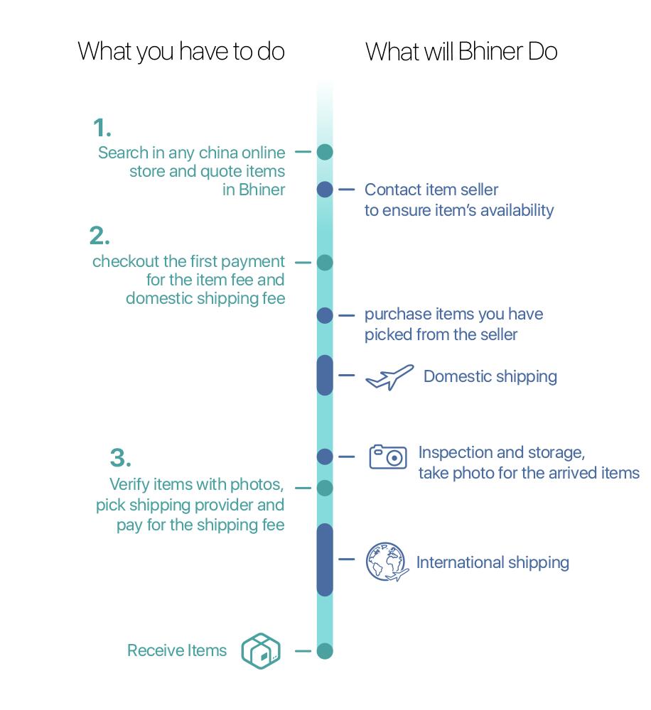 bhiner Shipping Process